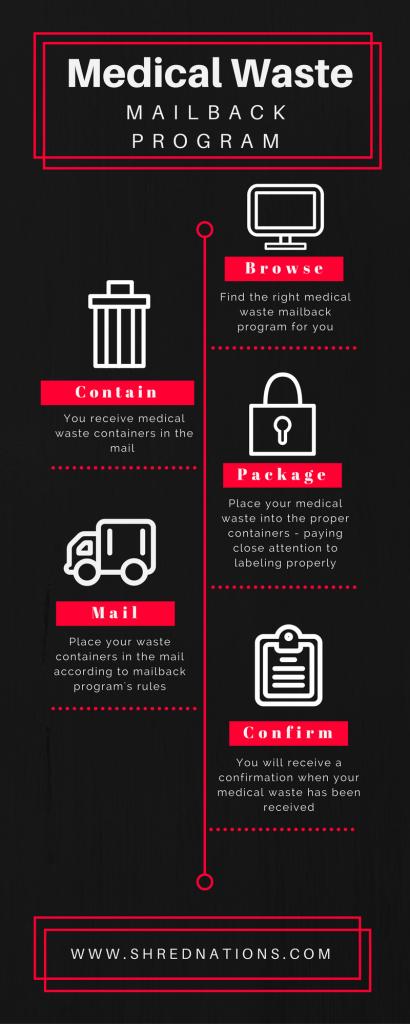 medical waste mailback programs