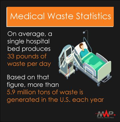 medical waste statistics
